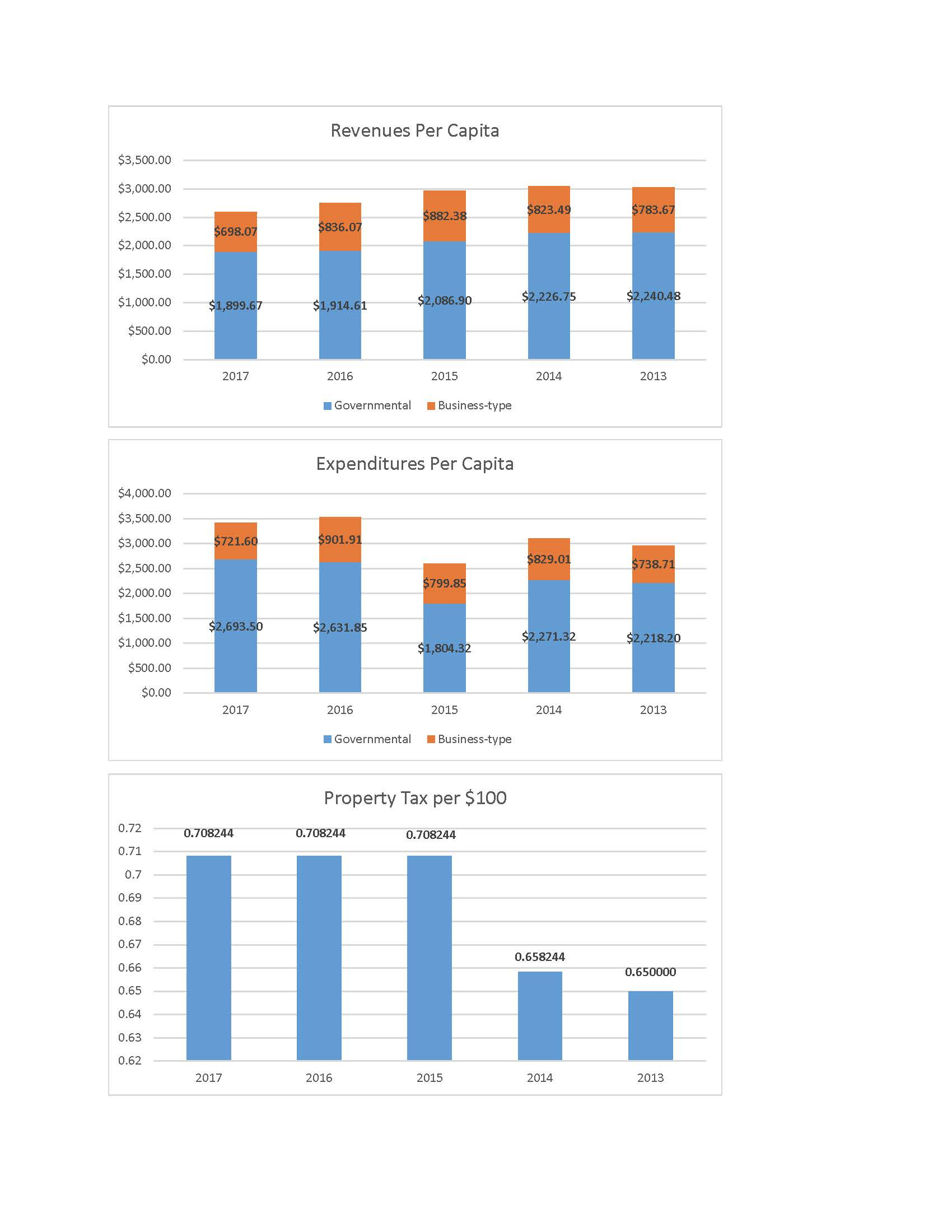 Budget Criteria Worksheet 16-17 Charts